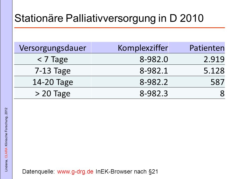 Stationäre Palliativversorgung in D 2010