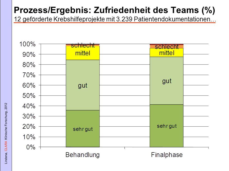 Prozess/Ergebnis: Zufriedenheit des Teams (%) 12 geförderte Krebshilfeprojekte mit 3.239 Patientendokumentationen…