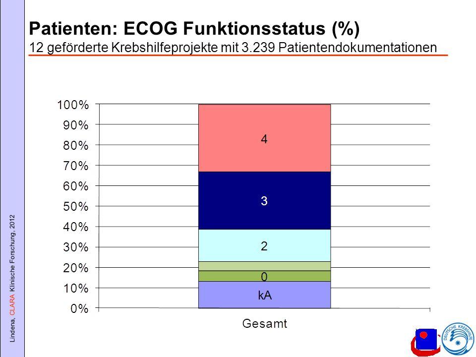 Patienten: ECOG Funktionsstatus (%) 12 geförderte Krebshilfeprojekte mit 3.239 Patientendokumentationen