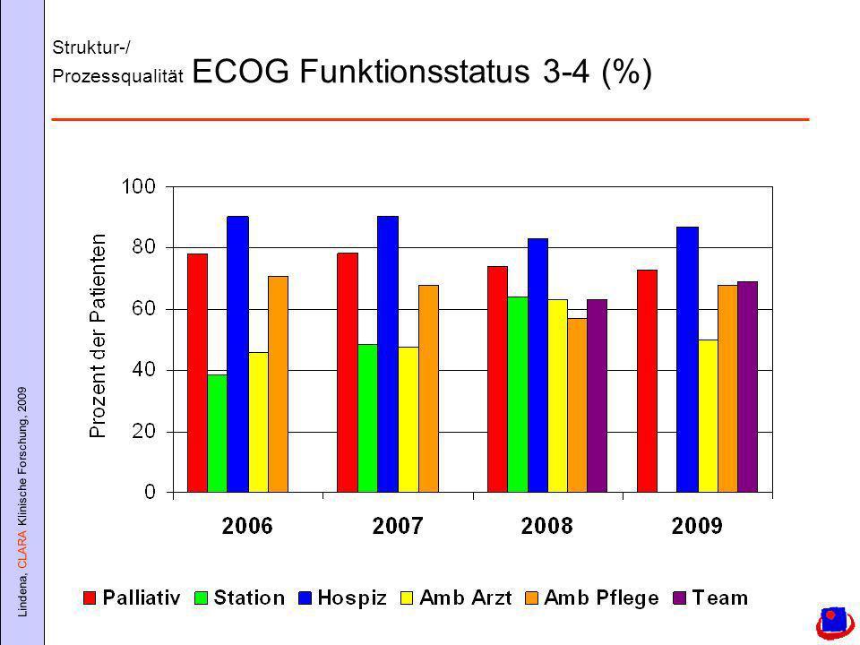 Struktur-/ Prozessqualität ECOG Funktionsstatus 3-4 (%)