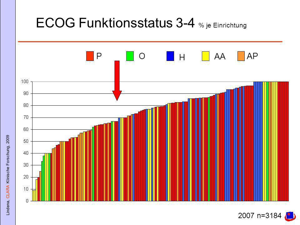 ECOG Funktionsstatus 3-4 % je Einrichtung