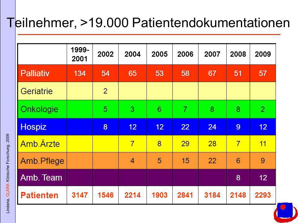 Teilnehmer, >19.000 Patientendokumentationen