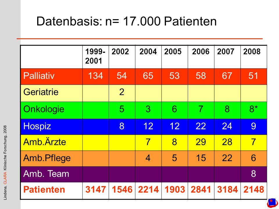 Datenbasis: n= 17.000 Patienten