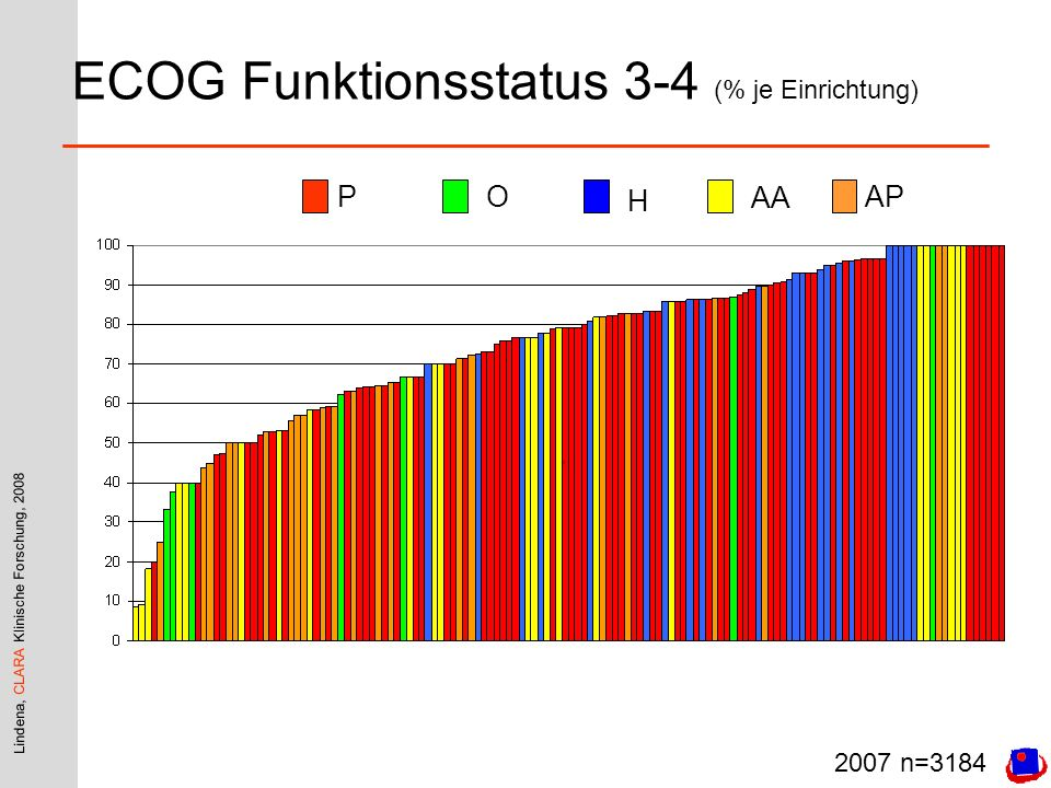 ECOG Funktionsstatus 3-4 (% je Einrichtung)