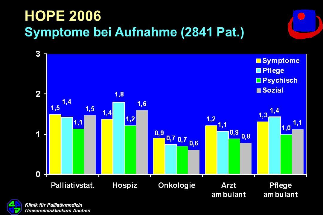 HOPE 2006 Symptome bei Aufnahme (2841 Pat.)