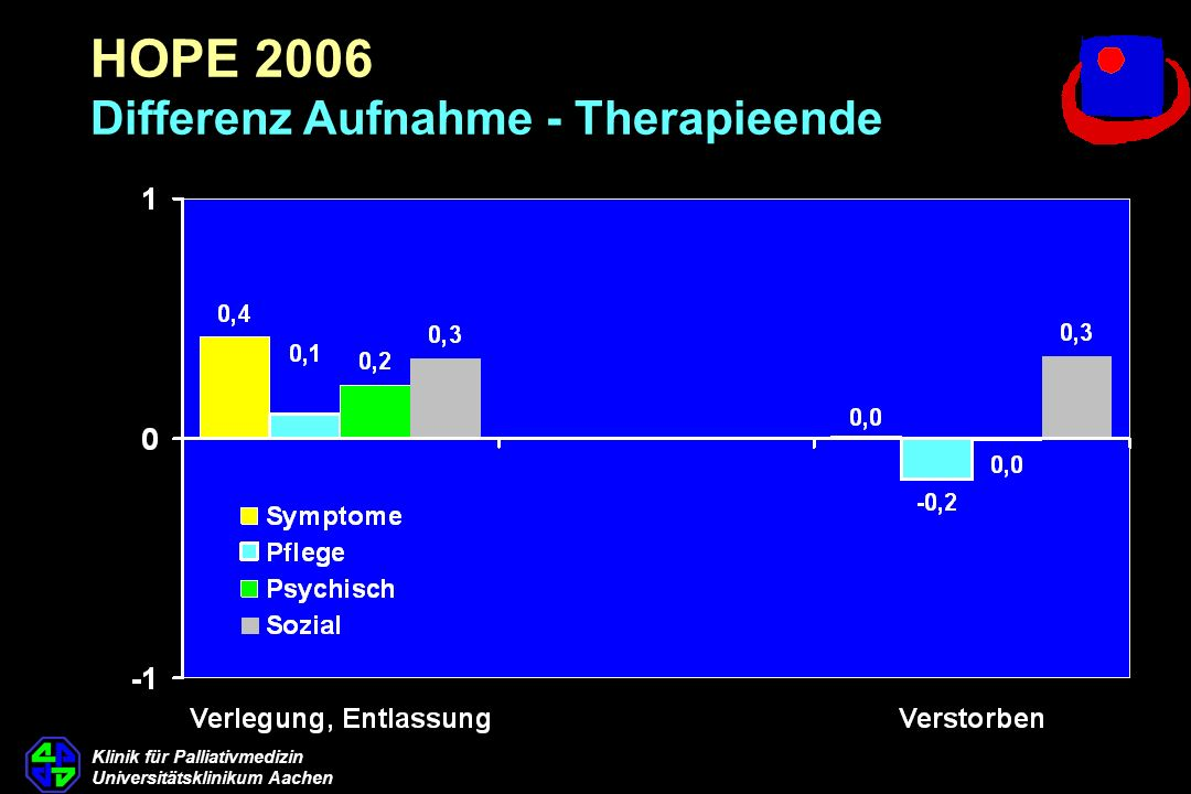 HOPE 2006 Differenz Aufnahme - Therapieende