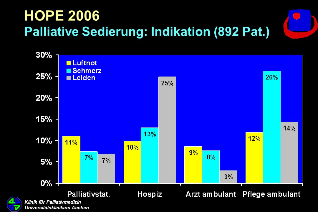 HOPE 2006 Palliative Sedierung: Indikation (892 Pat.)