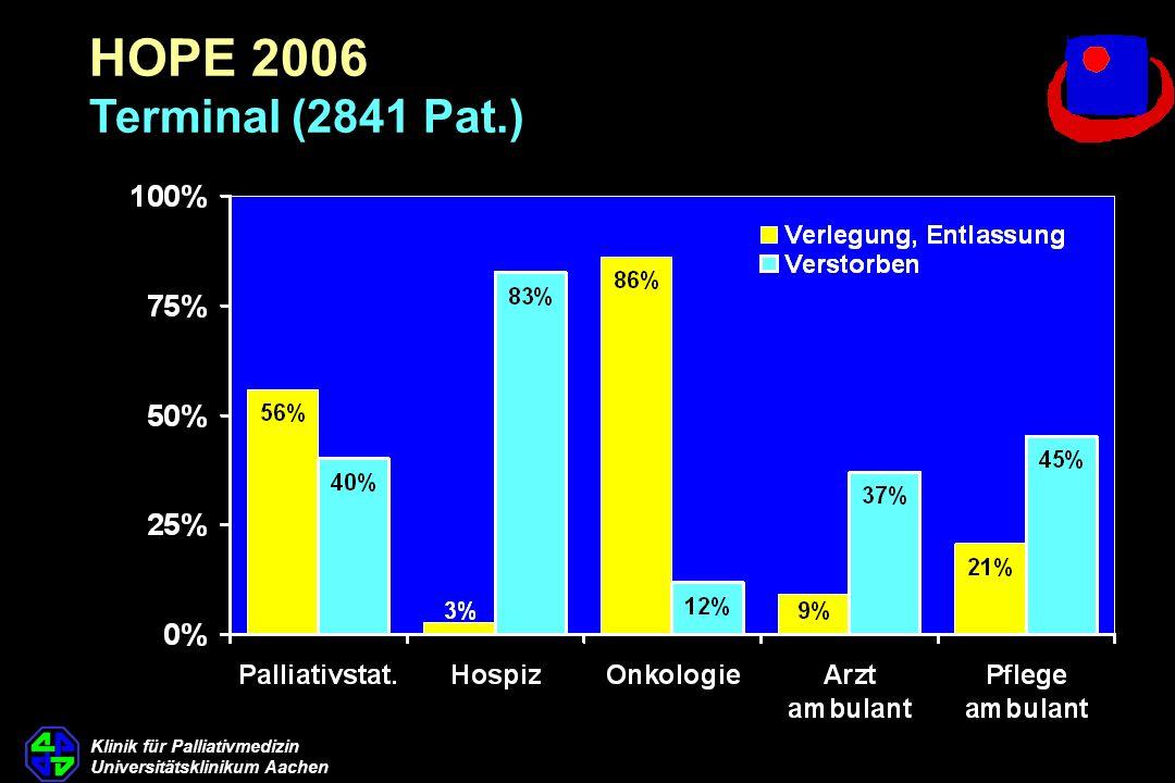 HOPE 2006 Terminal (2841 Pat.) 21. Therapieende * B Zentrumsart Kreuztabelle. B Zentrumsart Gesamt.