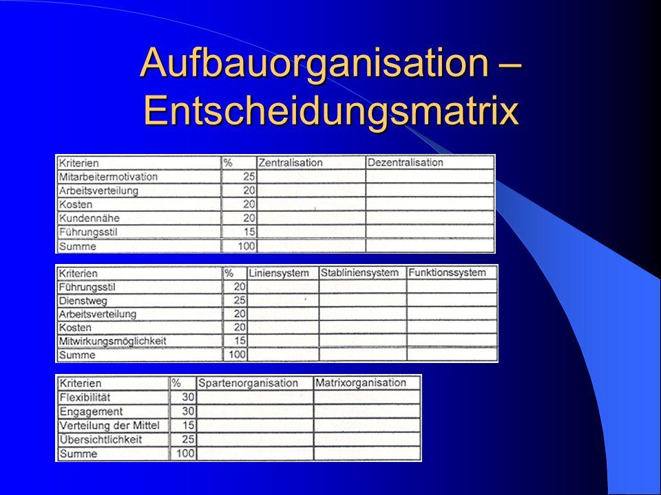 Aufbauorganisation – Entscheidungsmatrix