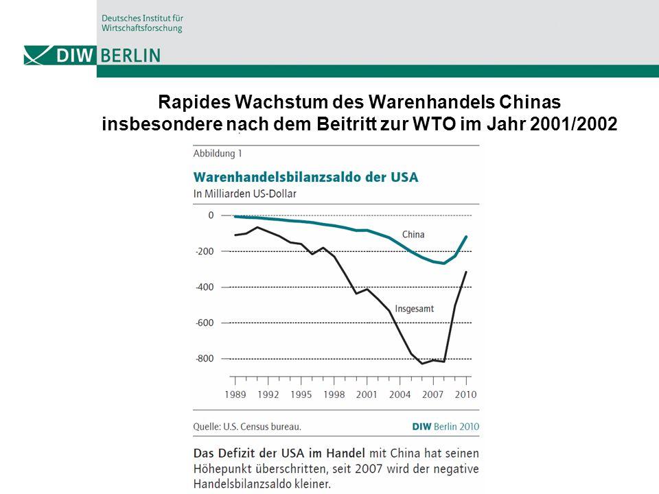 Rapides Wachstum des Warenhandels Chinas insbesondere nach dem Beitritt zur WTO im Jahr 2001/2002