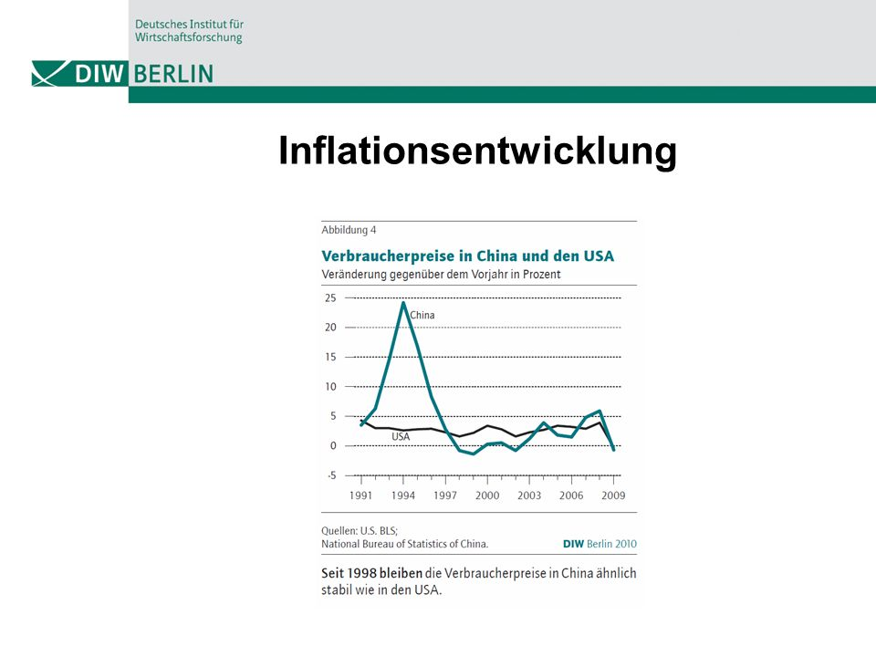 Inflationsentwicklung