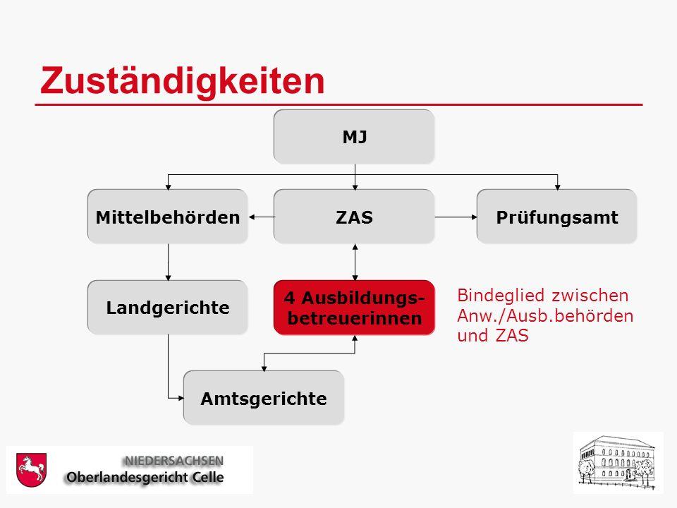 Zuständigkeiten MJ Mittelbehörden ZAS Prüfungsamt 4 Ausbildungs-
