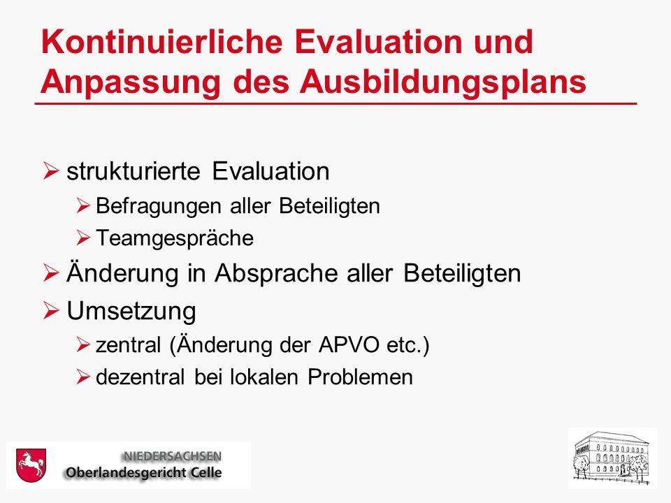 Kontinuierliche Evaluation und Anpassung des Ausbildungsplans