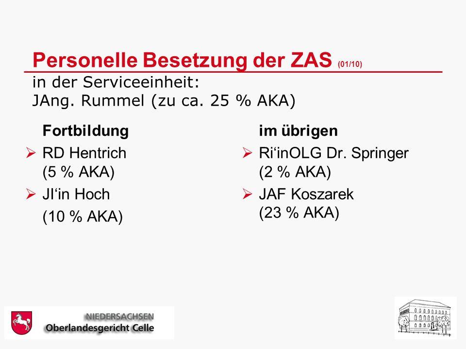 Personelle Besetzung der ZAS (01/10) in der Serviceeinheit: JAng