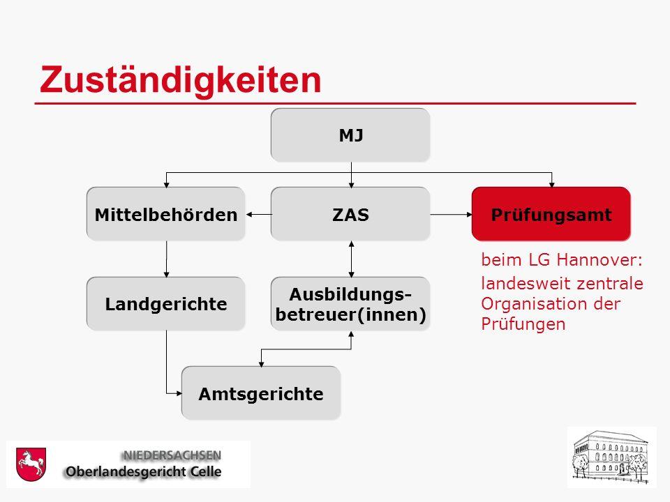 Zuständigkeiten MJ Mittelbehörden ZAS Prüfungsamt Ausbildungs-