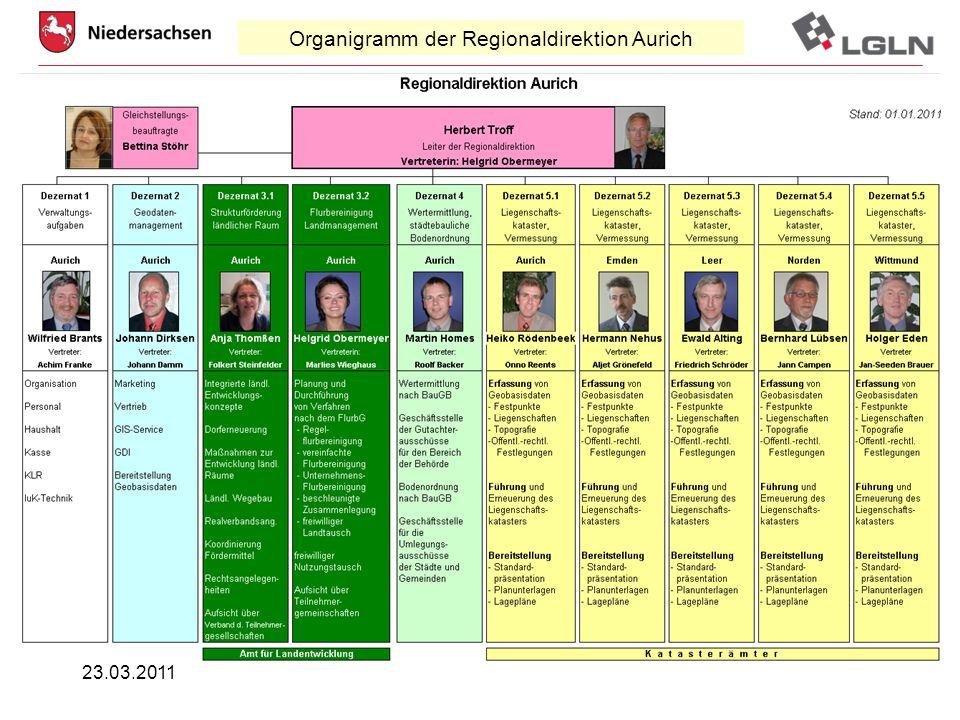 Organigramm der Regionaldirektion Aurich