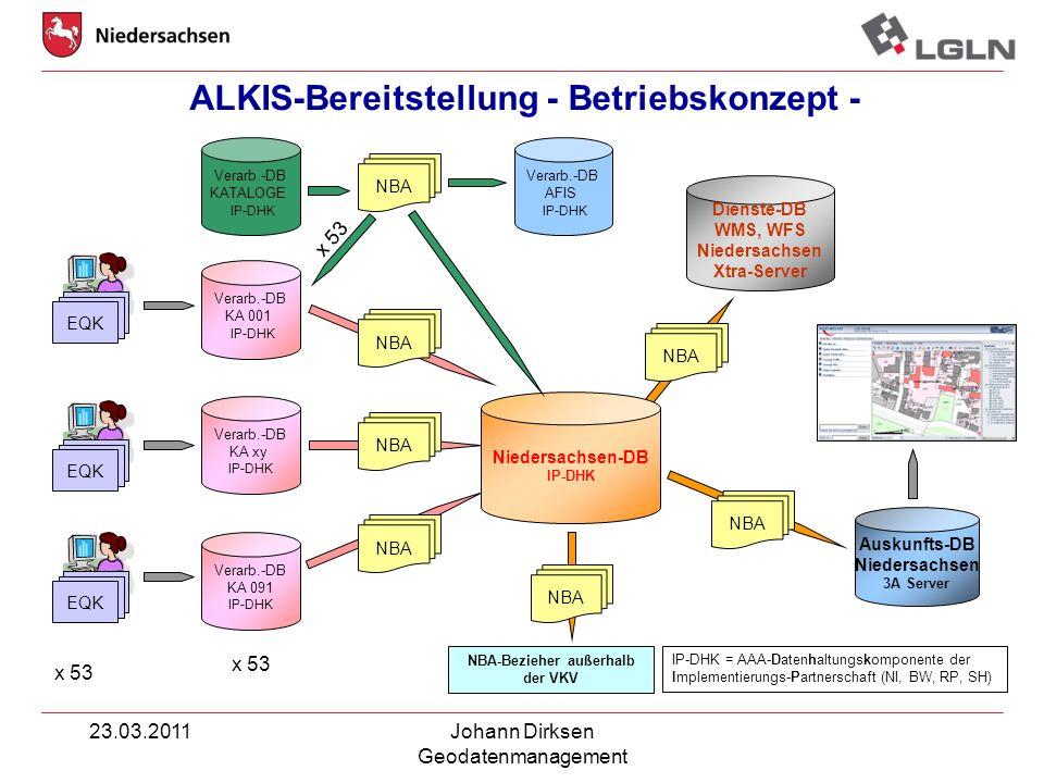 ALKIS-Bereitstellung - Betriebskonzept -