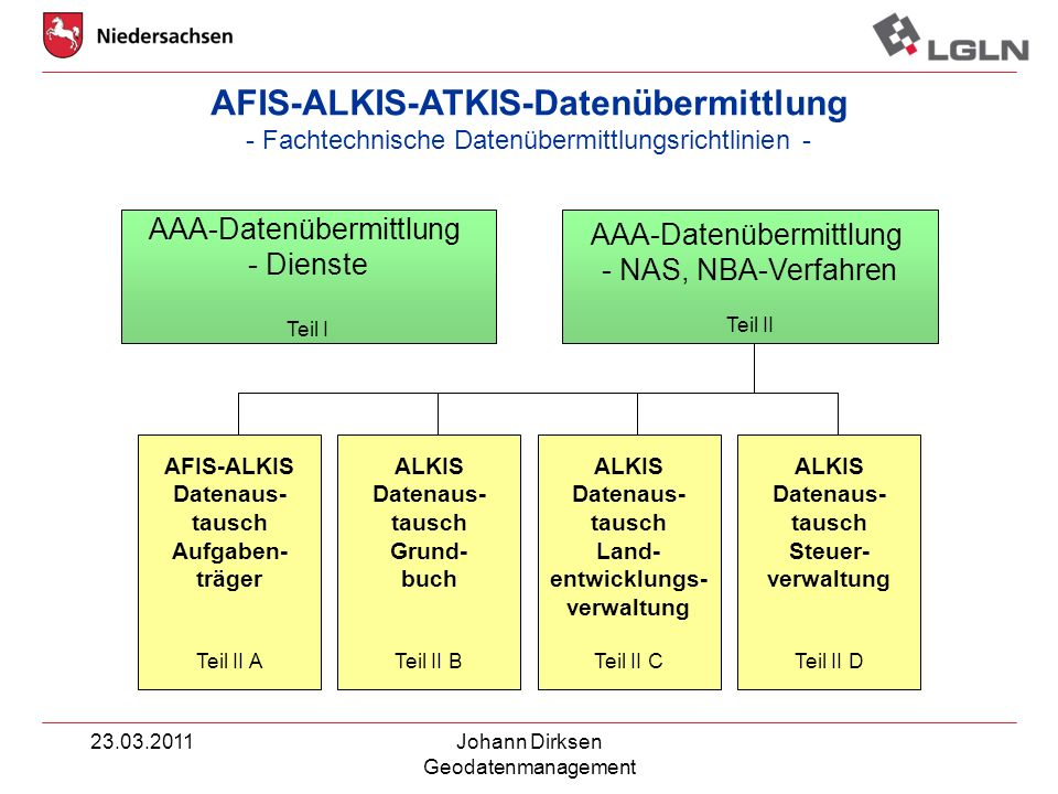 AFIS-ALKIS-ATKIS-Datenübermittlung - Fachtechnische Datenübermittlungsrichtlinien -