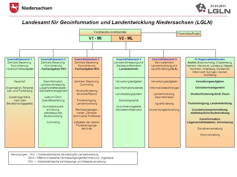 Landesamt für Geoinformation und Landentwicklung Niedersachsen (LGLN)