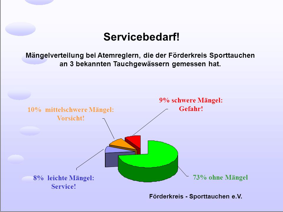 Servicebedarf! Mängelverteilung bei Atemreglern, die der Förderkreis Sporttauchen an 3 bekannten Tauchgewässern gemessen hat.