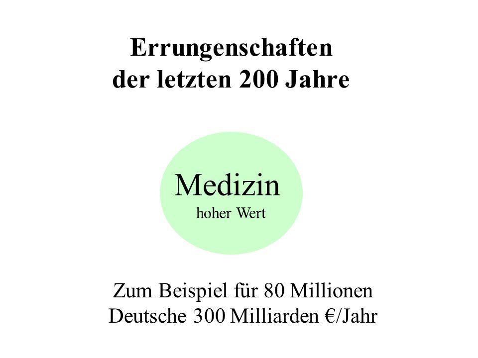 Errungenschaften der letzten 200 Jahre