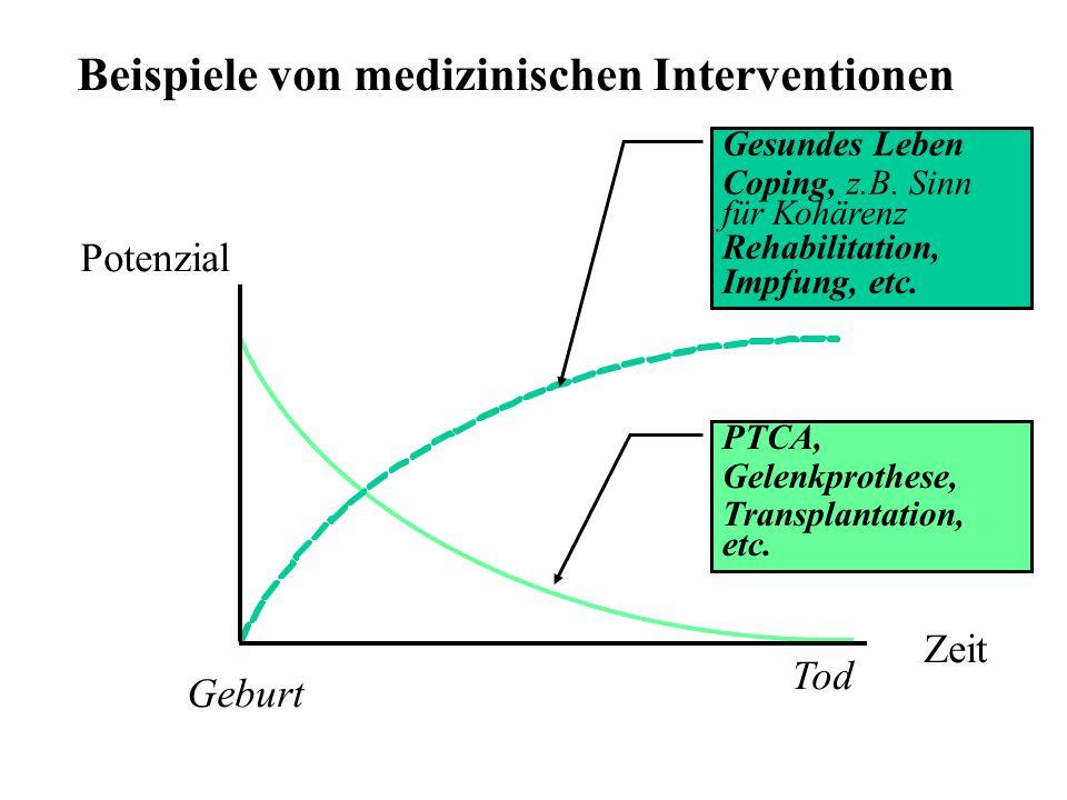 Beispiele von medizinischen Interventionen