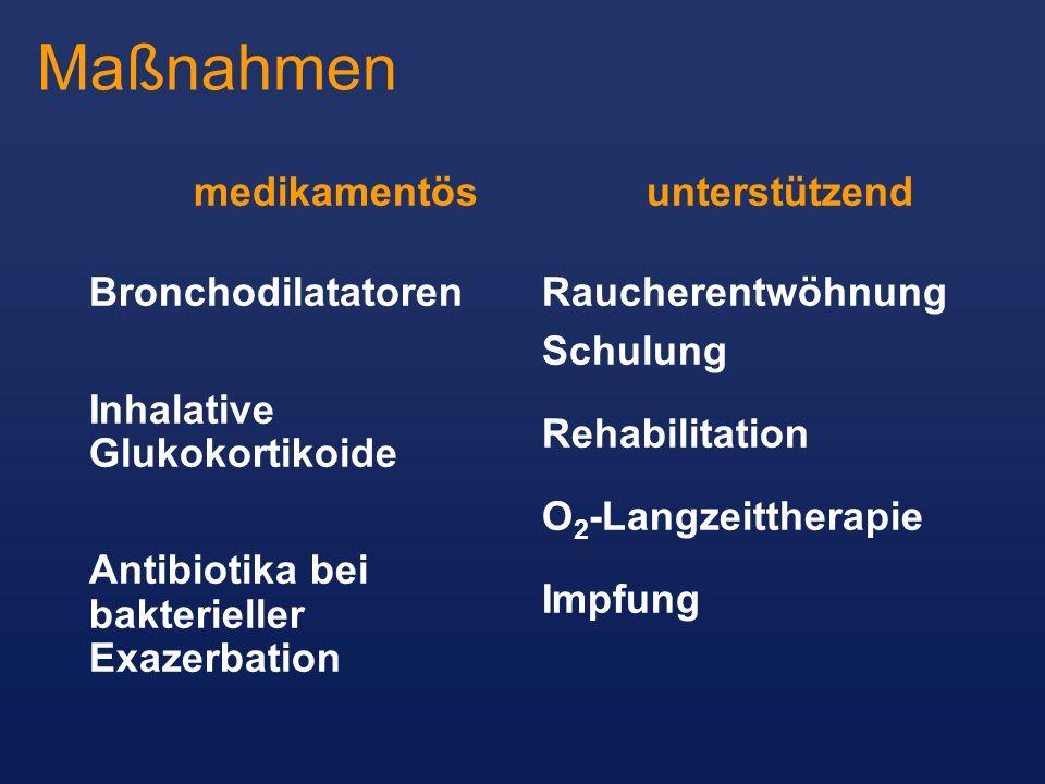 Maßnahmen medikamentös Bronchodilatatoren Inhalative Glukokortikoide
