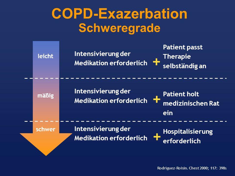 COPD-Exazerbation Schweregrade