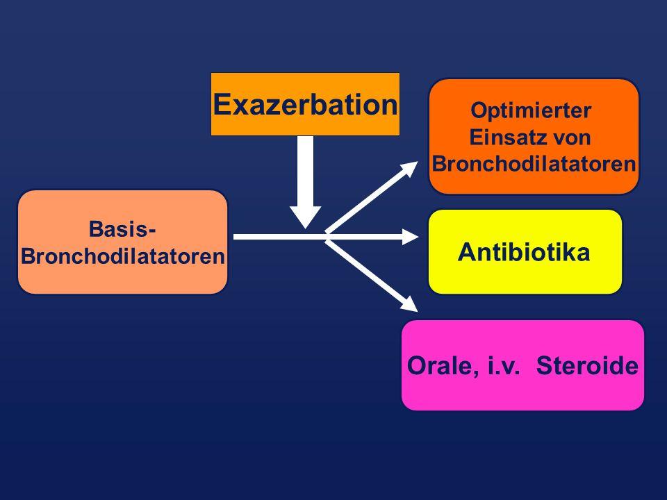 Exazerbation Antibiotika Orale, i.v. Steroide Optimierter Einsatz von