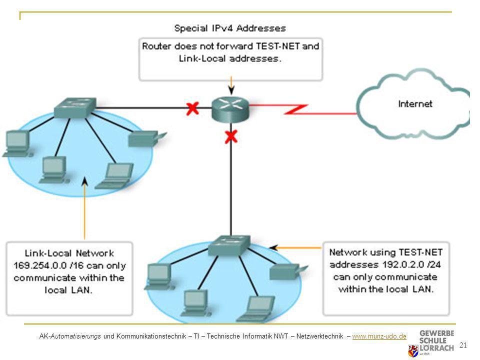 AK-Automatisierungs und Kommunikationstechnik – TI – Technische Informatik NWT – Netzwerktechnik – www.munz-udo.de