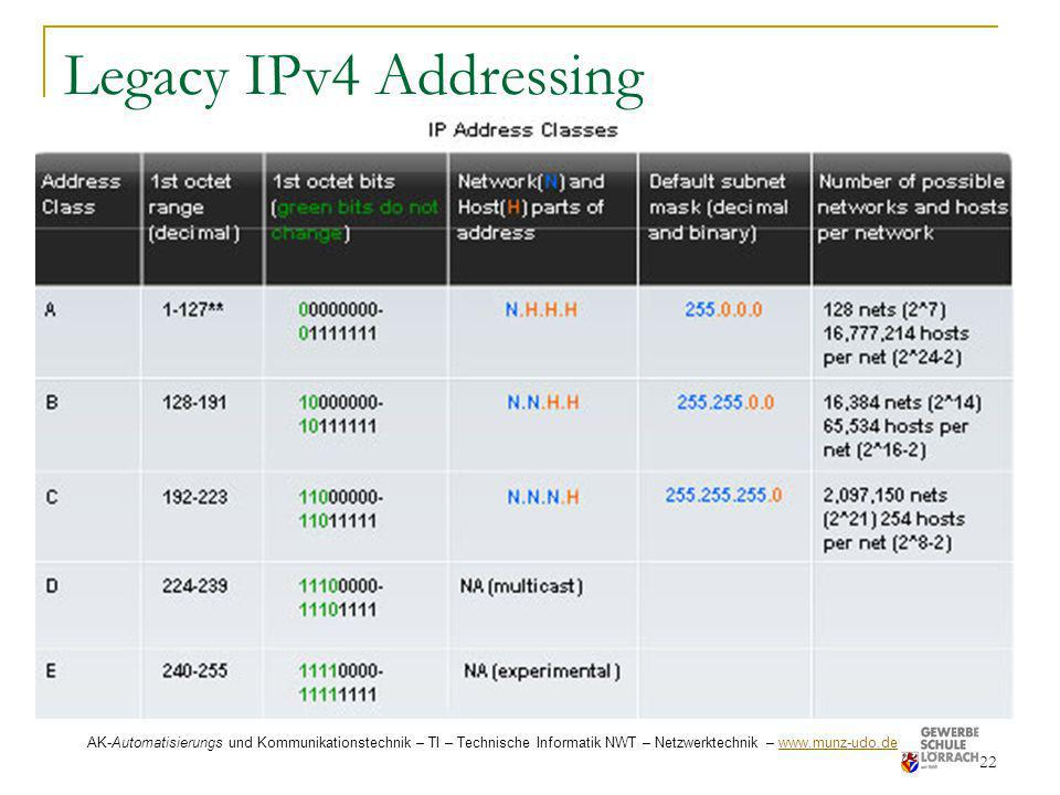Legacy IPv4 AddressingAK-Automatisierungs und Kommunikationstechnik – TI – Technische Informatik NWT – Netzwerktechnik – www.munz-udo.de