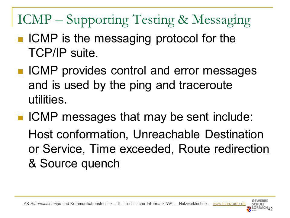 ICMP – Supporting Testing & Messaging