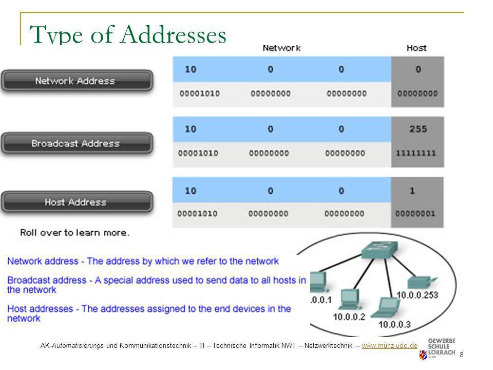 Type of Addresses AK-Automatisierungs und Kommunikationstechnik – TI – Technische Informatik NWT – Netzwerktechnik – www.munz-udo.de