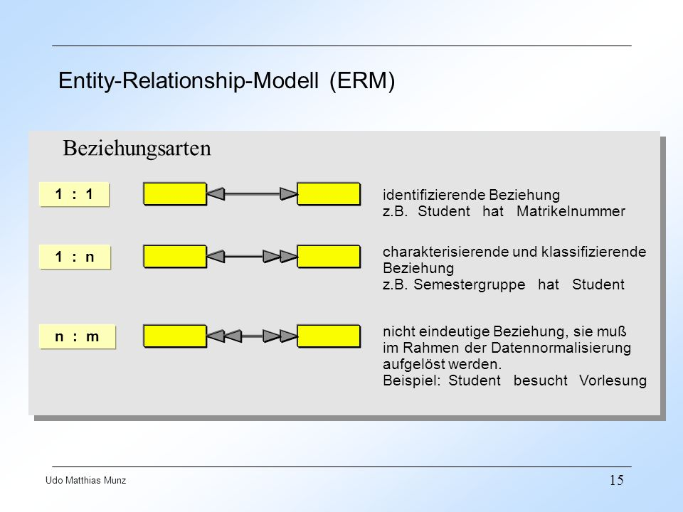 Entity-Relationship-Modell (ERM)