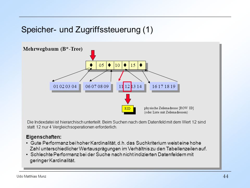 Speicher- und Zugriffssteuerung (1)