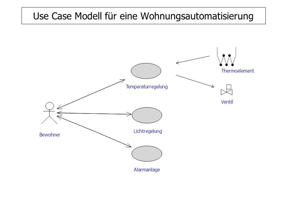 Use Case Modell für eine Wohnungsautomatisierung