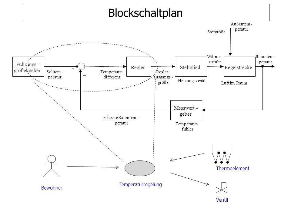 Blockschaltplan - Führungs - Regler Stellglied Regelstrecke