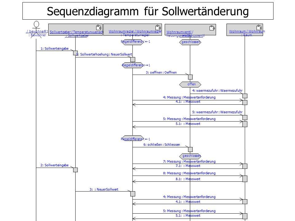 Sequenzdiagramm für Sollwertänderung