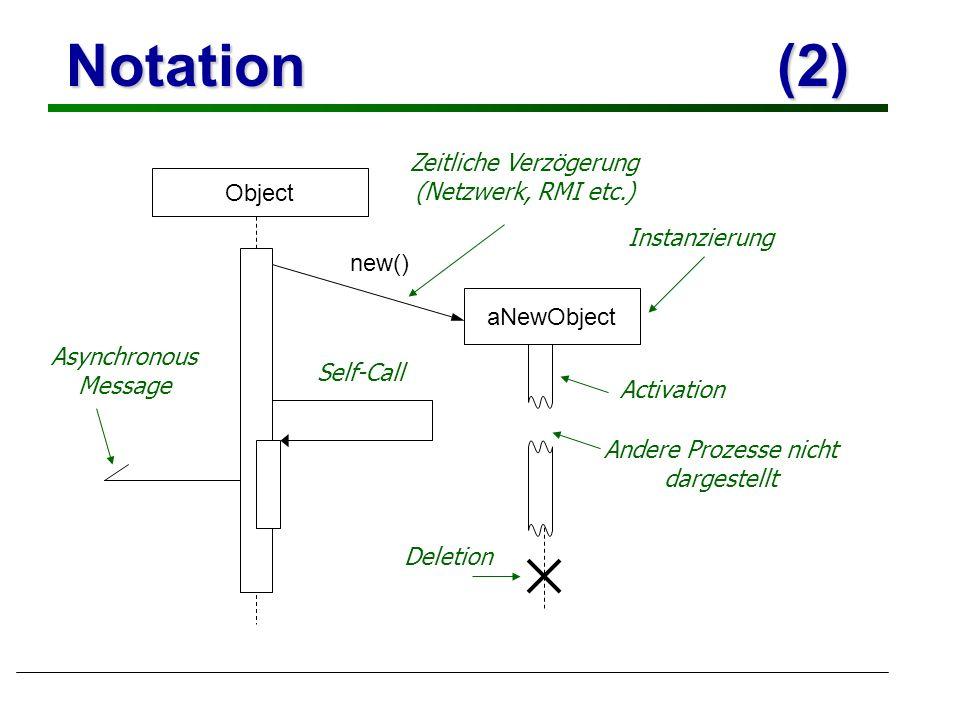 Notation (2) Zeitliche Verzögerung (Netzwerk, RMI etc.) Object
