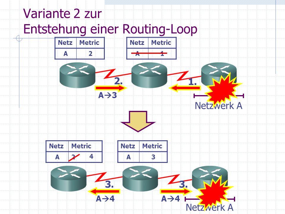 Variante 2 zur Entstehung einer Routing-Loop