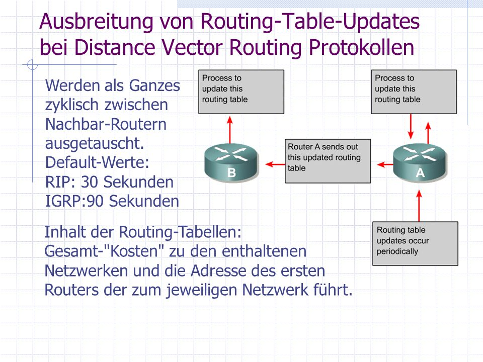 Ausbreitung von Routing-Table-Updates bei Distance Vector Routing Protokollen