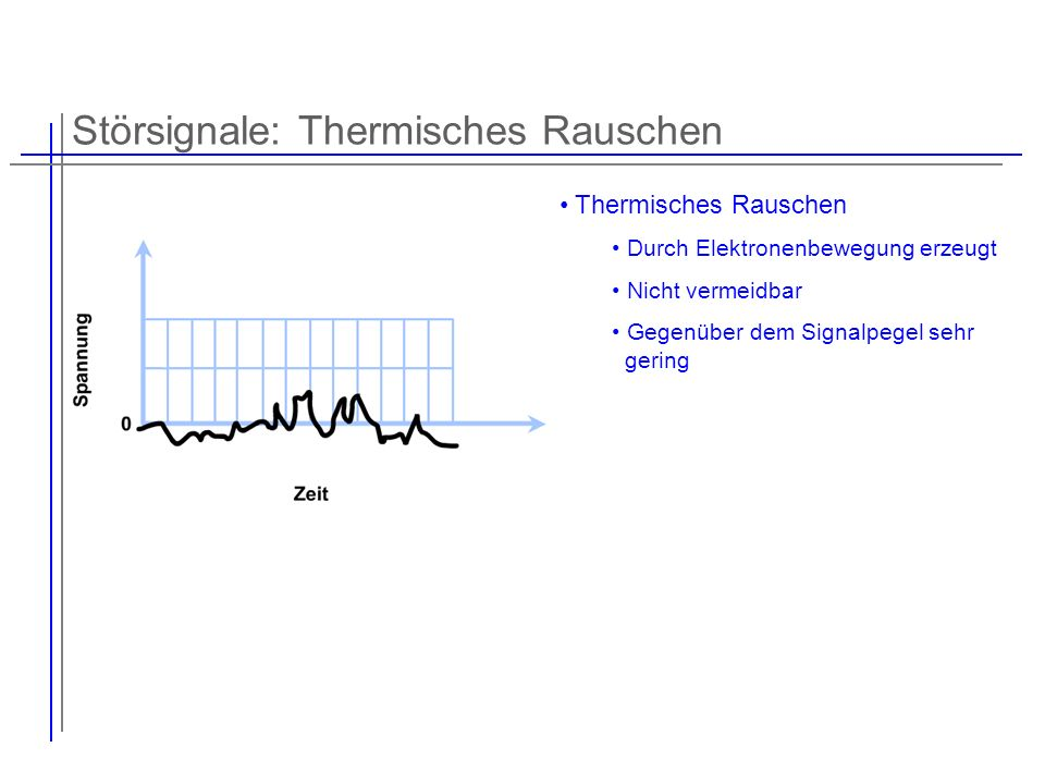 Störsignale: Thermisches Rauschen