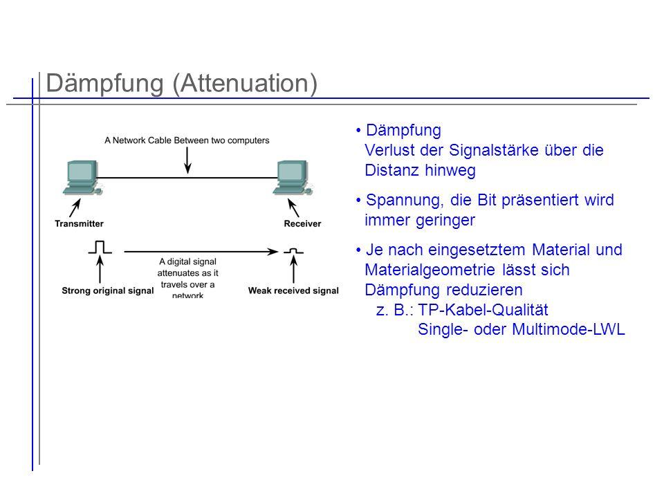Dämpfung (Attenuation)