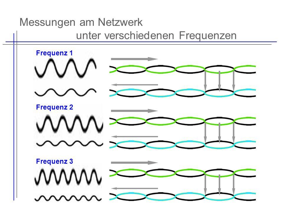 Messungen am Netzwerk unter verschiedenen Frequenzen
