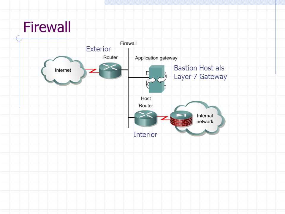 Firewall Exterior Bastion Host als Layer 7 Gateway Interior