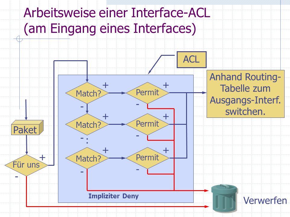 Arbeitsweise einer Interface-ACL (am Eingang eines Interfaces)