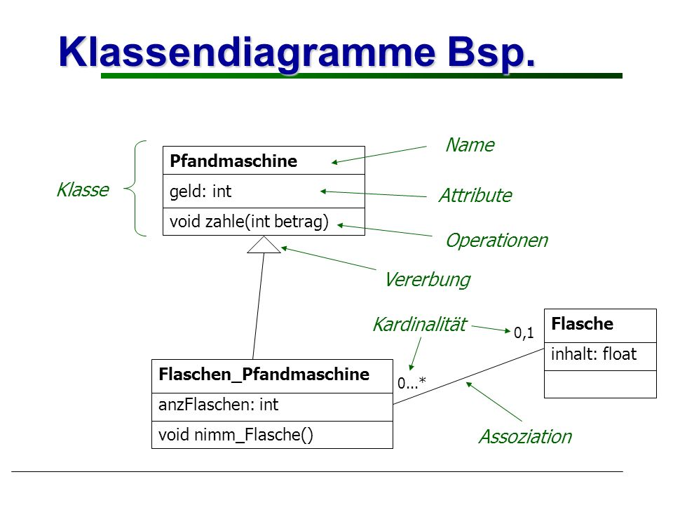 Klassendiagramme Bsp. Name Klasse Attribute Operationen Vererbung