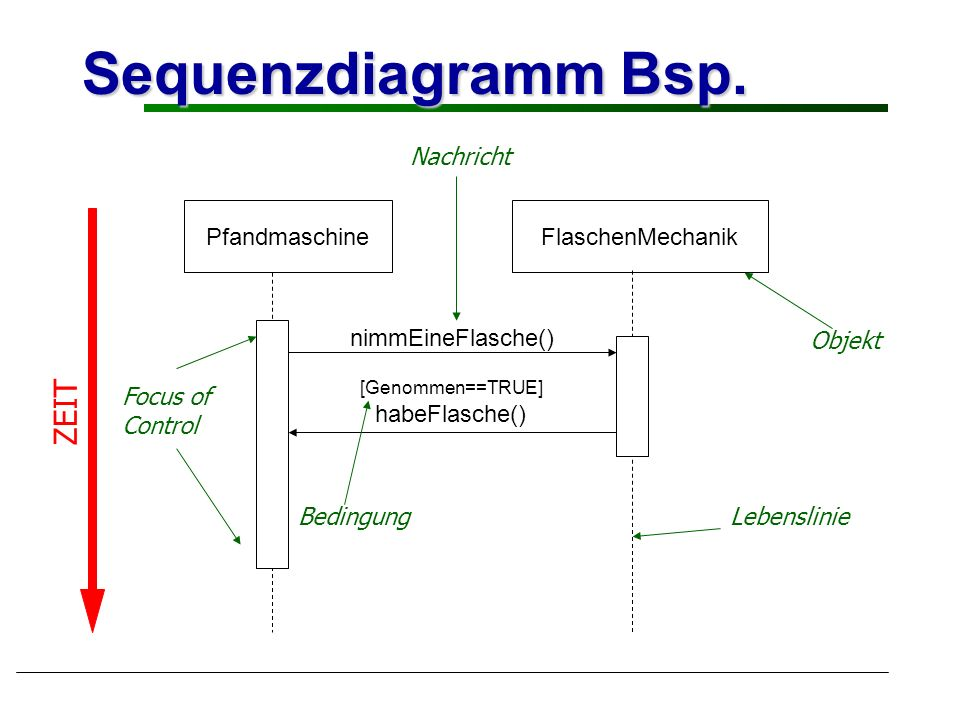 Sequenzdiagramm Bsp. ZEIT Focus of Control Nachricht Objekt Bedingung