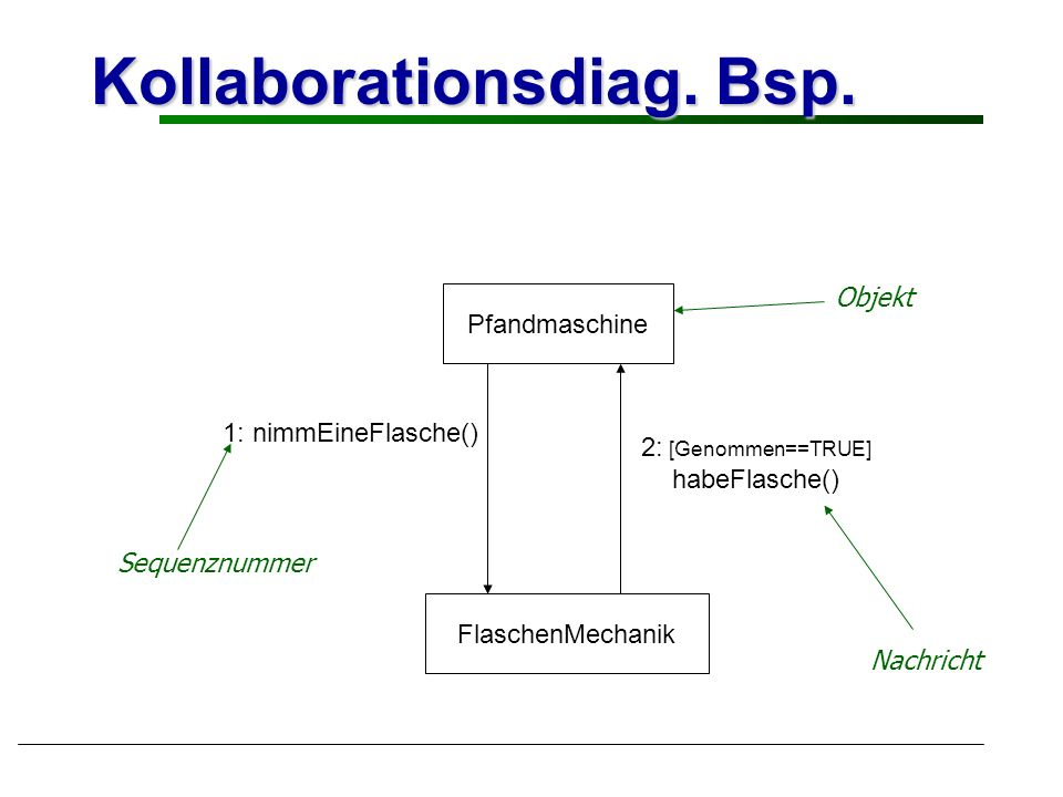 Kollaborationsdiag. Bsp.