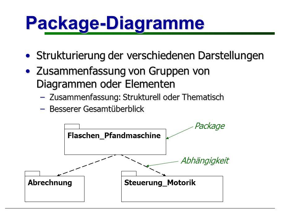 Package-Diagramme Strukturierung der verschiedenen Darstellungen